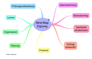 https://upload.wikimedia.org/wikipedia/commons/3/30/Mind-Map_Eignung.png
